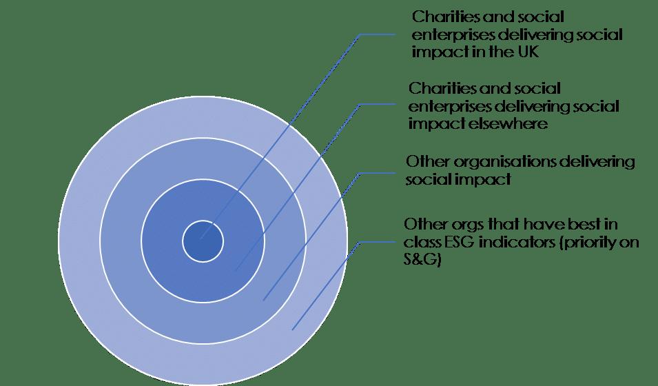 Bull's Eye Impact Framework image