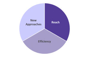 New Approaches Reach Efficiency