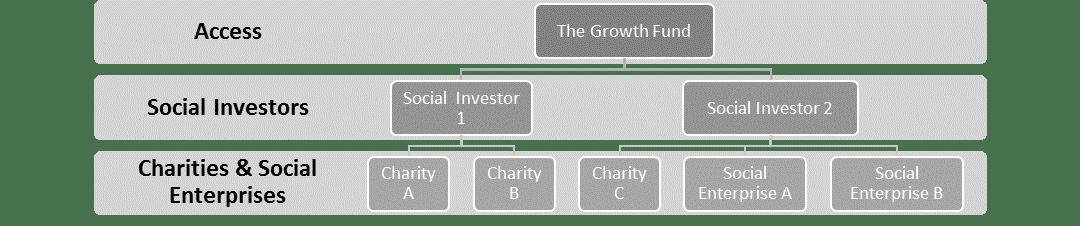 GF flow chart 2