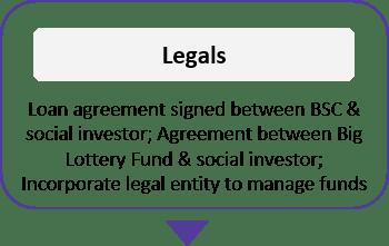 GF flow chart 4 Legals