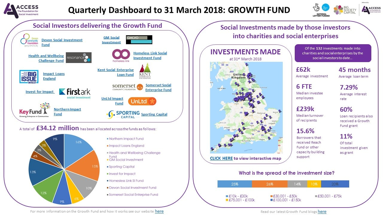 Click Here To View Our Quarterly Dashboard For The Period Ending 31st March 2018