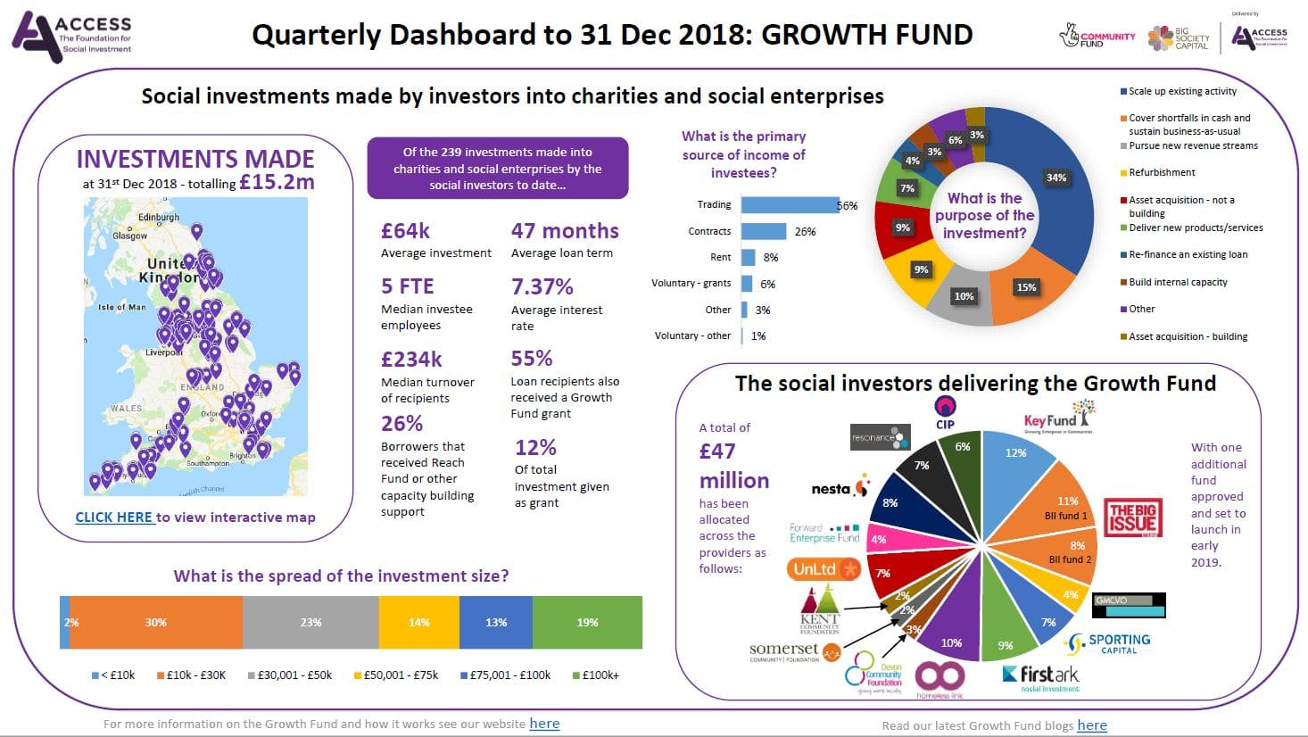 Click Here To View Our Quarterly Dashboard For The Period Ending 31st December 2018